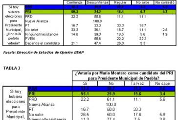 Montero, representa ?alto riesgo? como candidato para PRI