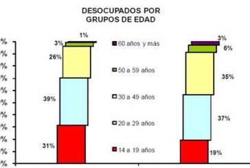 Presión demográfica eleva demanda de trabajo