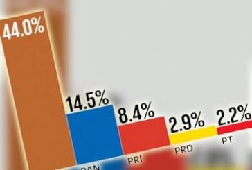 PRI y PAN minimizan encuesta que no los favorece