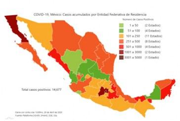 Rebasa Puebla 500 casos positivos a Covid-19; 60% se ubican en la capital