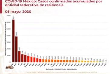 Puebla supera 800 casos positivos de COVID-19
